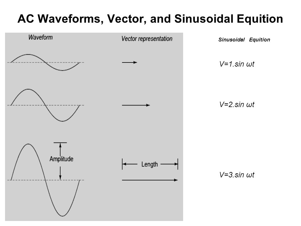 AC Waveforms, Vector, and Sinusoidal Equition Sinusoidal Equition V=1.sin ωt V=2.sin ωt V=3.sin ωt