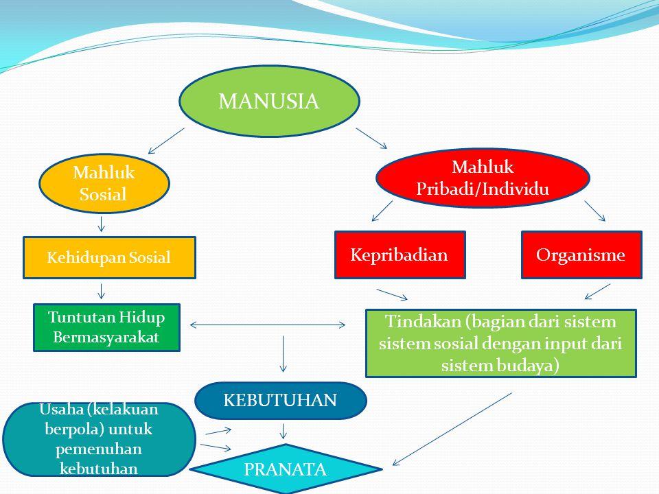 MANUSIA Mahluk Sosial Mahluk Pribadi/Individu Tuntutan Hidup Bermasyarakat Kehidupan Sosial KepribadianOrganisme Tindakan (bagian dari sistem sistem s
