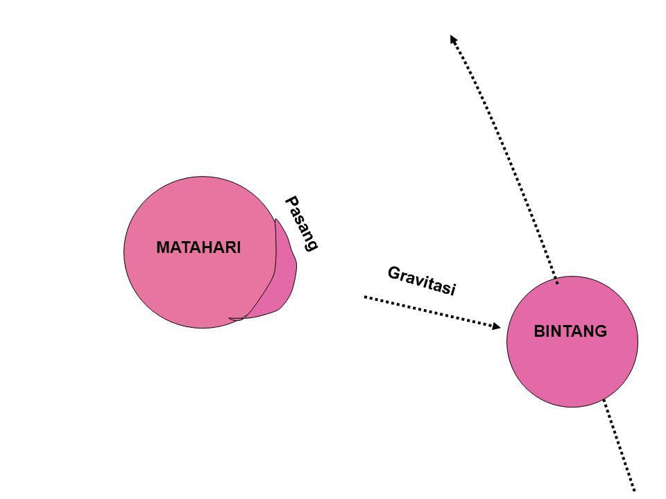 MATAHARI BINTANG Gravitasi Pasang