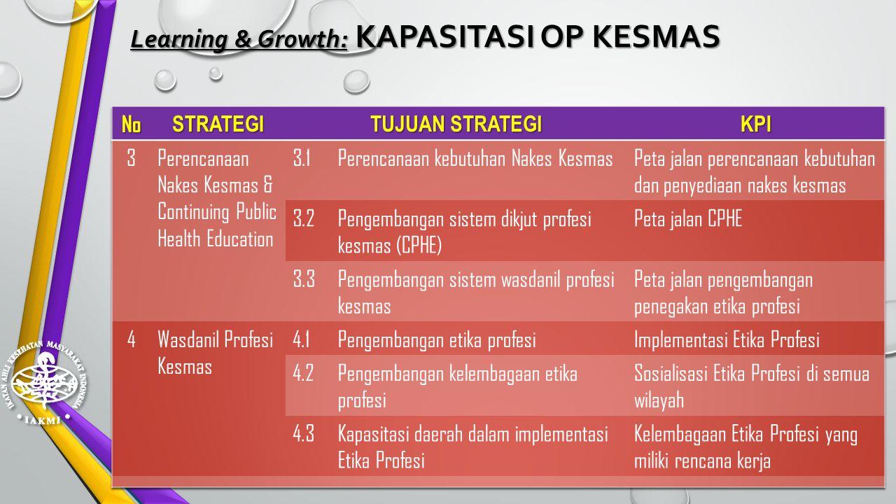 Learning & Growth: KAPASITASI PT KESMAS