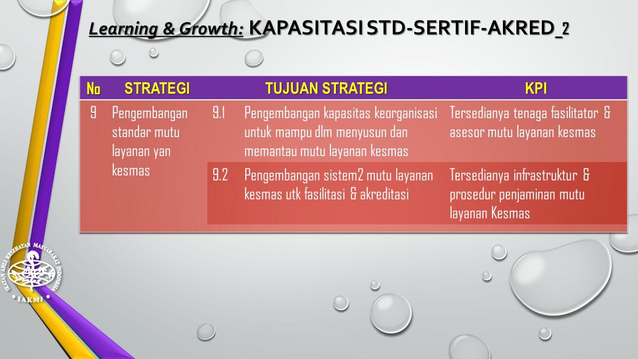 Learning & Growth: KAPASITASI STD-SERTIF-AKRED _ 1