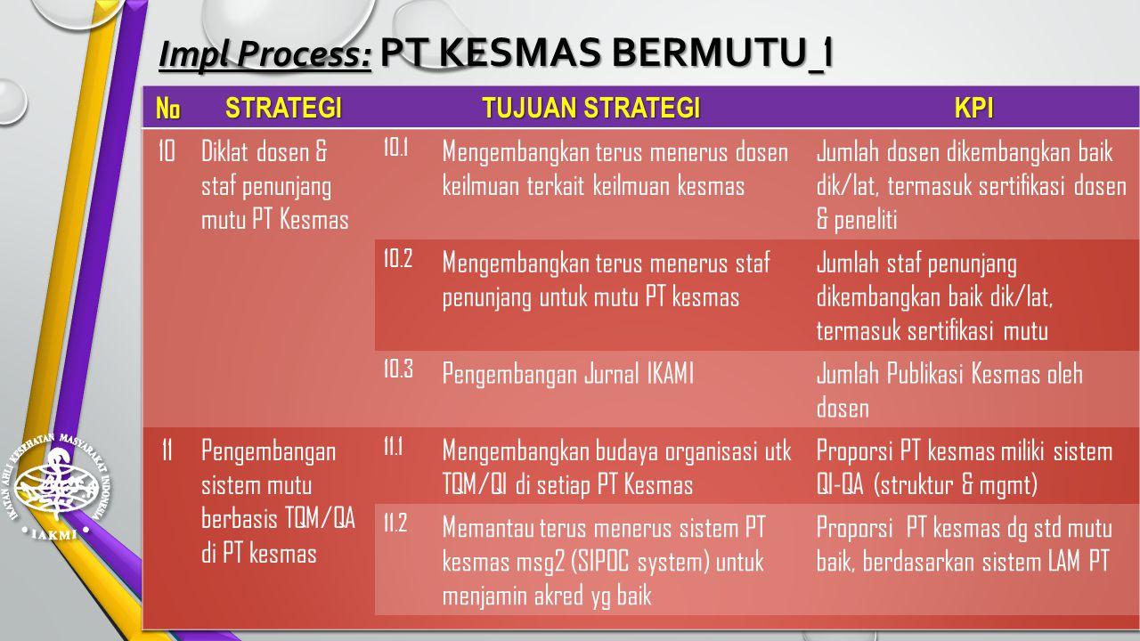 Learning & Growth: KAPASITASI STD-SERTIF-AKRED _ 2