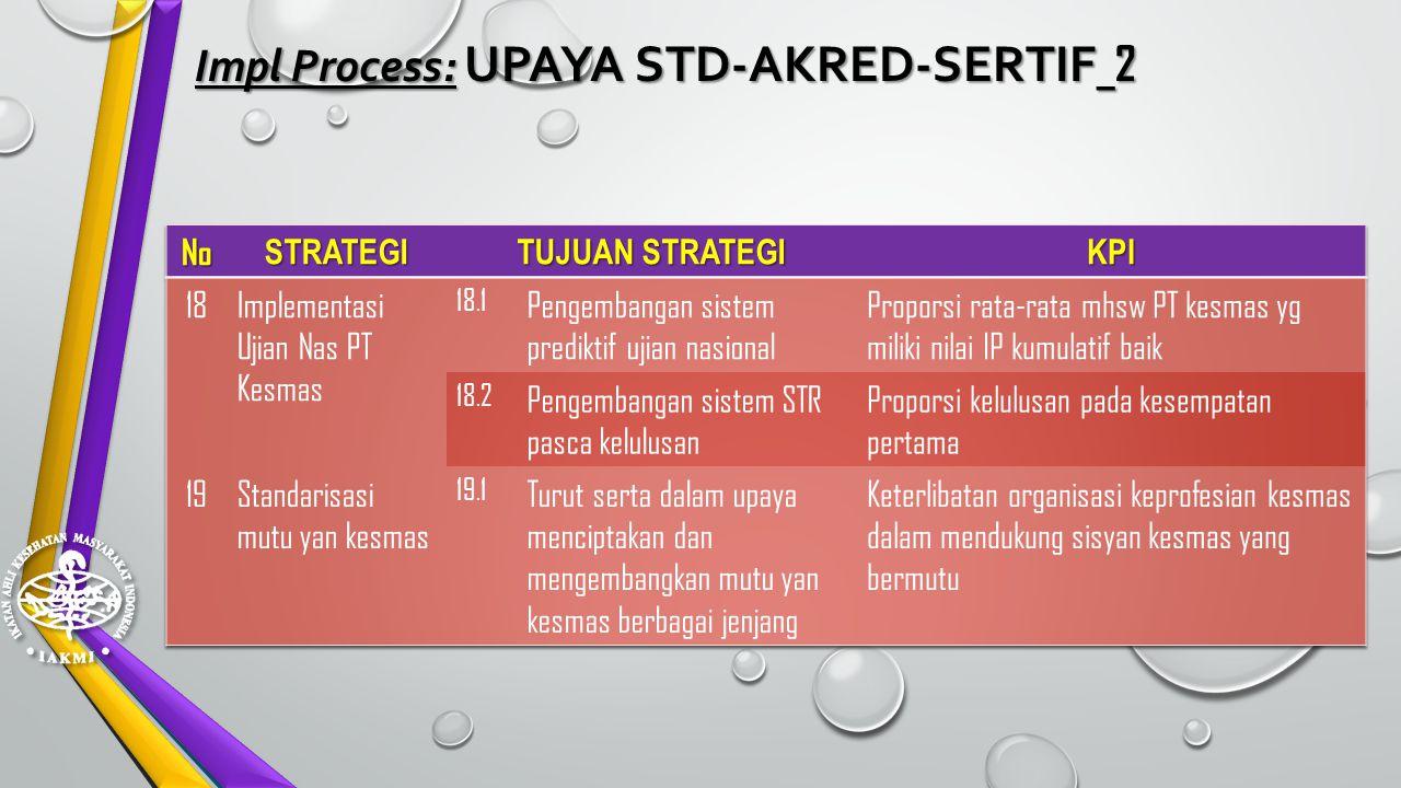 Impl Process: UPAYA STD-AKRED-SERTIF _1