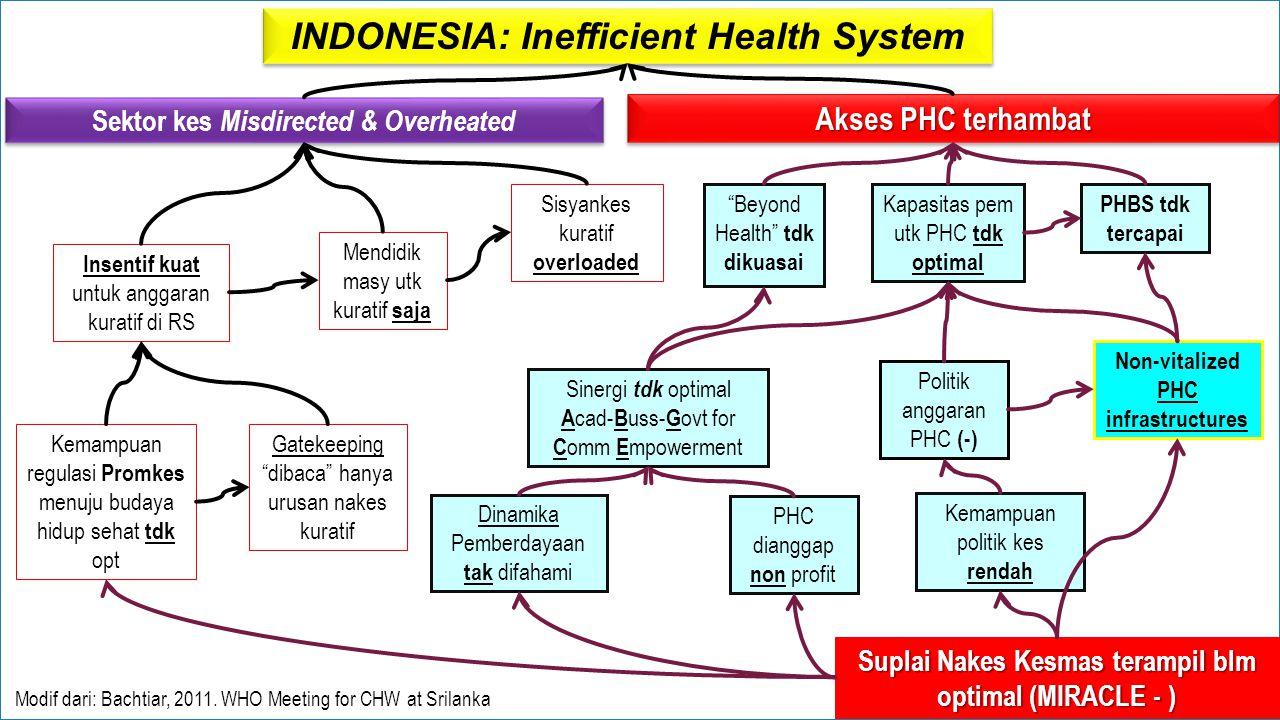 INDONESIA: Inefficient Health System Sektor kes Misdirected & Overheated Akses PHC terhambat Insentif kuat untuk anggaran kuratif di RS Mendidik masy utk kuratif saja Sisyankes kuratif overloaded Kemampuan regulasi Promkes menuju budaya hidup sehat tdk opt Beyond Health tdk dikuasai PHBS tdk tercapai Kapasitas pem utk PHC tdk optimal Politik anggaran PHC (-) Non-vitalized PHC infrastructures Kemampuan politik kes rendah PHC dianggap non profit Sinergi tdk optimal A cad- B uss- G ovt for C omm E mpowerment Gatekeeping dibaca hanya urusan nakes kuratif Dinamika Pemberdayaan tak difahami Suplai Nakes Kesmas terampil blm optimal (MIRACLE - ) Modif dari: Bachtiar, 2011.
