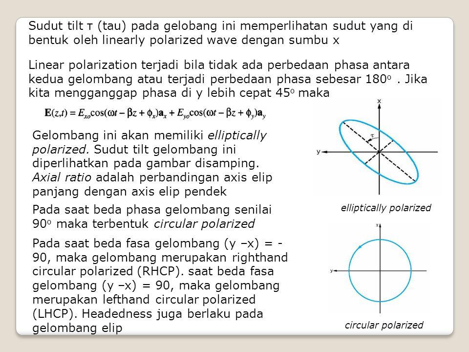 Sudut tilt τ (tau) pada gelobang ini memperlihatan sudut yang di bentuk oleh linearly polarized wave dengan sumbu x Linear polarization terjadi bila t