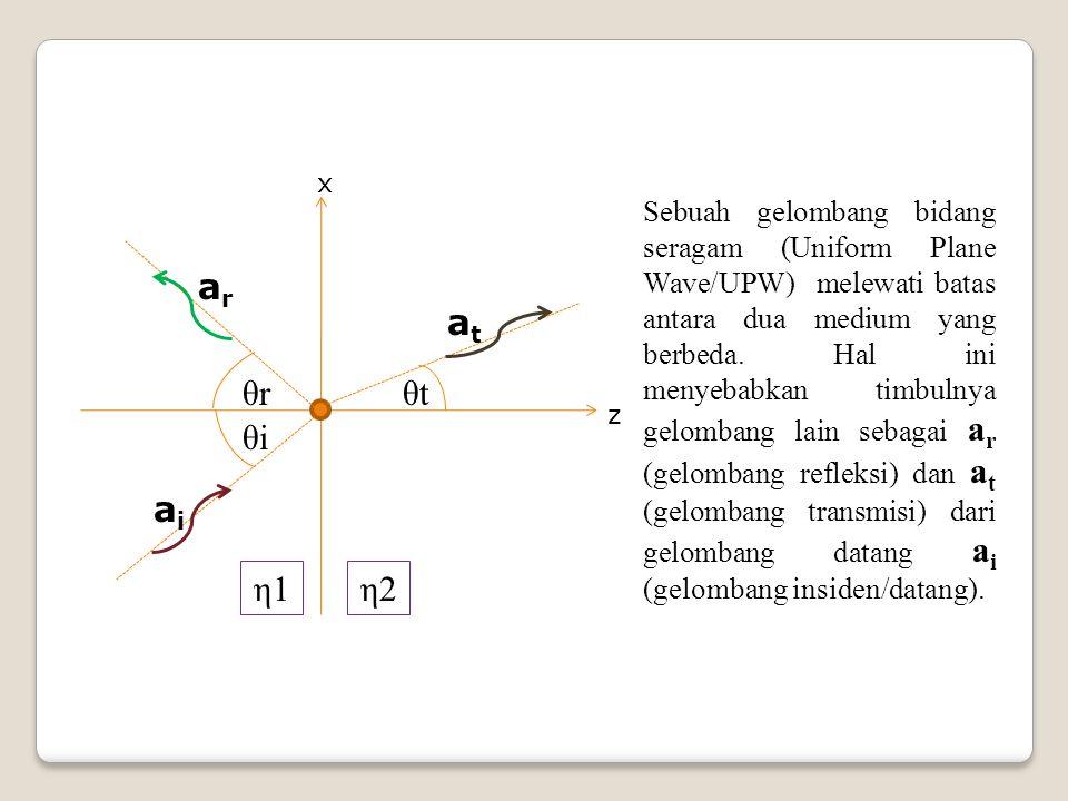 θrθr θiθi θtθt η1η1η2η2 x z Sebuah gelombang bidang seragam (Uniform Plane Wave/UPW) melewati batas antara dua medium yang berbeda. Hal ini menyebabka