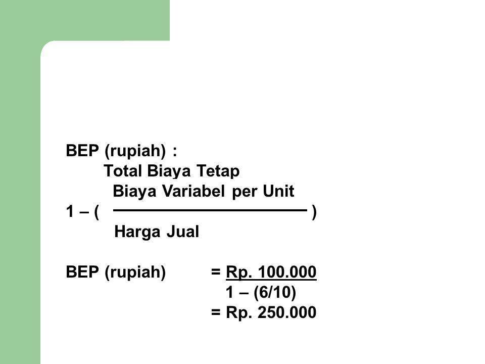 BEP (rupiah) : Total Biaya Tetap Biaya Variabel per Unit 1 – ( ) Harga Jual BEP (rupiah) = Rp. 100.000 1 – (6/10) = Rp. 250.000