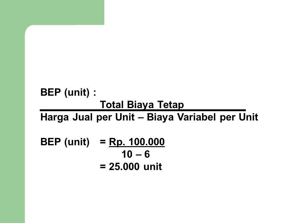 BEP (unit) : Total Biaya Tetap Harga Jual per Unit – Biaya Variabel per Unit BEP (unit) = Rp. 100.000 10 – 6 = 25.000 unit