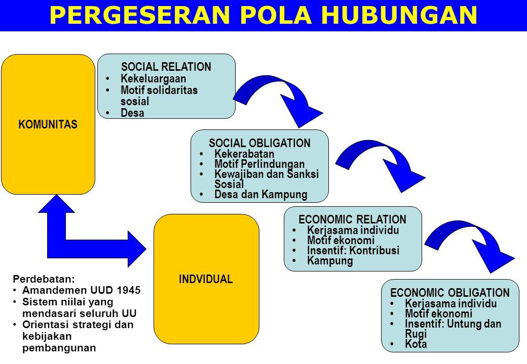 PERGESERAN POLA HUBUNGAN ECONOMIC RELATION Kerjasama individu Motif ekonomi Insentif: Kontribusi Kampung SOCIAL RELATION Kekeluargaan Motif solidarita