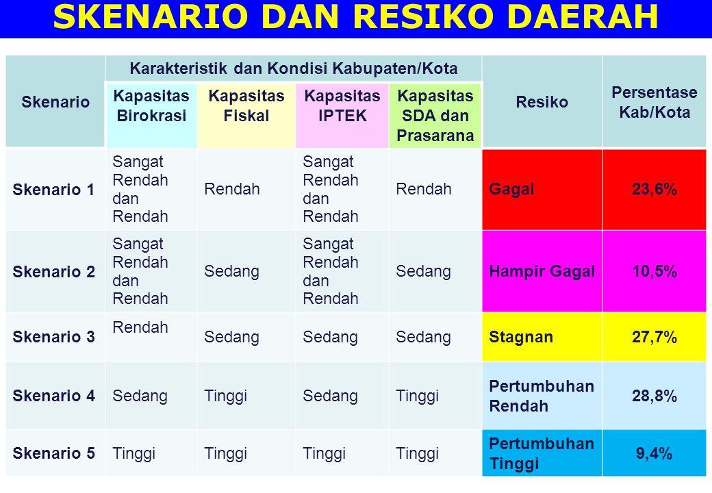 SKENARIO DAN RESIKO DAERAH Skenario Karakteristik dan Kondisi Kabupaten/Kota Resiko Persentase Kab/Kota Kapasitas Birokrasi Kapasitas Fiskal Kapasitas
