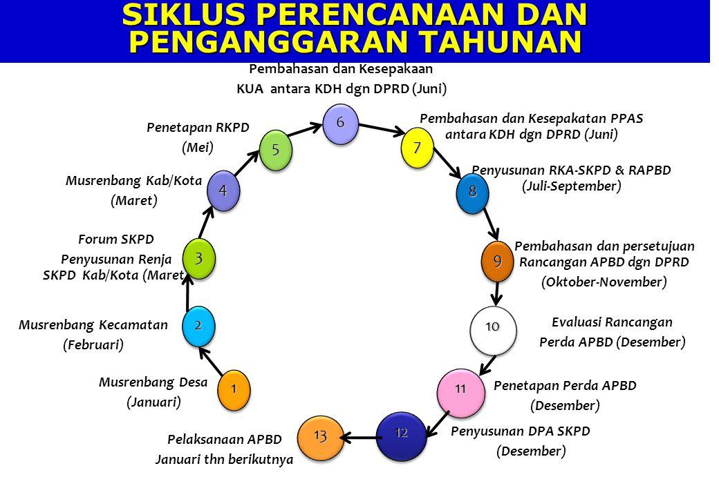 Pembahasan dan Kesepakaan KUA antara KDH dgn DPRD (Juni) Pembahasan dan Kesepakatan PPAS antara KDH dgn DPRD (Juni) Penyusunan RKA-SKPD & RAPBD (Juli-