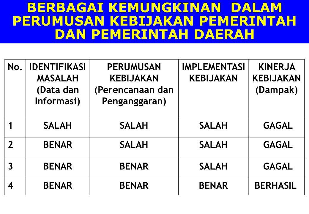 No.IDENTIFIKASI MASALAH (Data dan Informasi) PERUMUSAN KEBIJAKAN (Perencanaan dan Penganggaran) IMPLEMENTASI KEBIJAKAN KINERJA KEBIJAKAN (Dampak) 1SAL