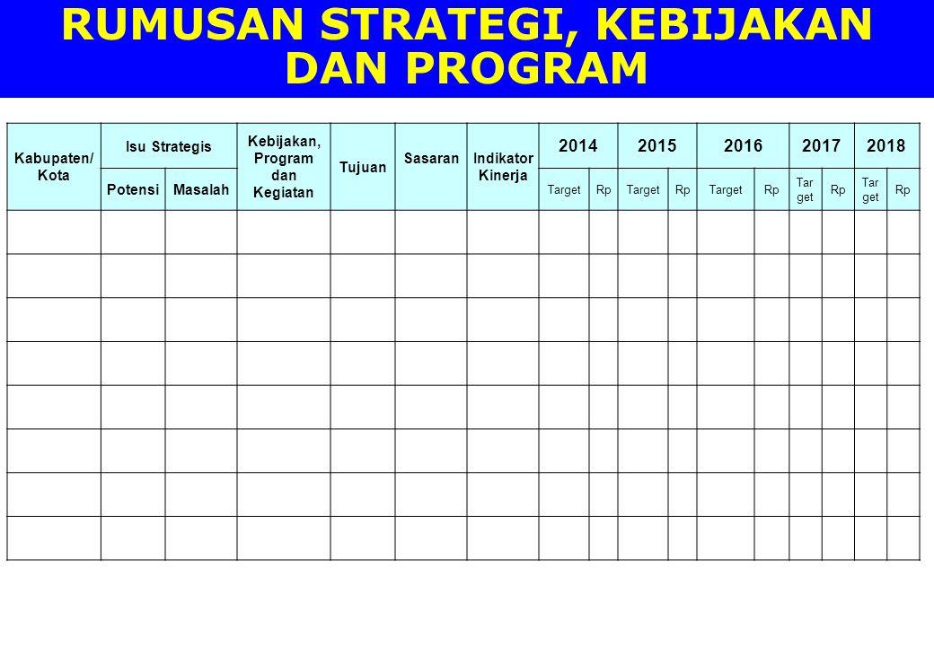 RUMUSAN STRATEGI, KEBIJAKAN DAN PROGRAM Kabupaten/ Kota Isu Strategis Kebijakan, Program dan Kegiatan Tujuan SasaranIndikator Kinerja 2014201520162017
