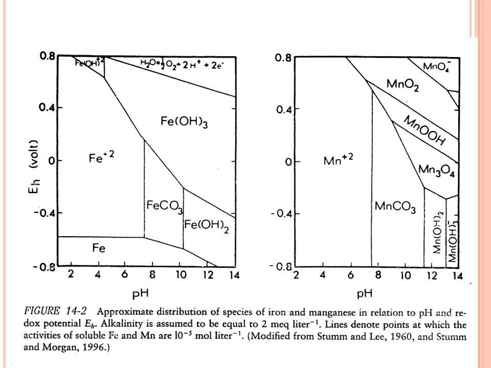 Pada periode 'mixing'  air yg mengandung O 2 mengendapkan feri (Fe 3+ ) fosfat Periode 'anoxic' (stratifikasi) sedimen (danau eutrofik) melepaskan ion fero (Fe 2+ ), ion fosfat (PO 4 3- ) dan H 2 S ion sulfida (S 2- ) dari dissosiasi H 2 S dapat mengendapkan fero sulfida (FeS) – proses ini mengeluarkan Fe dan S dari sistem hampir secara permanen