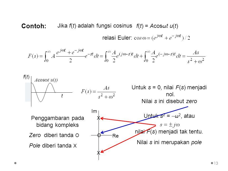 Contoh: Jika f(t) adalah fungsi cosinus f(t) = Acos  t u(t) relasi Euler: t f(t)f(t) Acos  t u(t) Untuk s = 0, nilai F(s) menjadi nol. Nilai s ini d