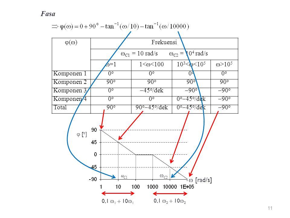 Fasa ()() Frekuensi  C1 = 10 rad/s  C2 = 10 4 rad/s  =11<  <10010 3 <  <10 5  >10 5 Komponen 10o0o 0o0o 0o0o 0o0o Komponen 290 o Komponen 30o0o  45 o /dek  90 o Komponen 40o0o 0o0o 0 o  45 o /dek  90 o Total90 o 90 o  45 o /dek0 o  45 o /dek  90 o  [ o ]  [rad/s] C1C1 C2C2 0,1  1  10  1 0,1  2  10  2 11