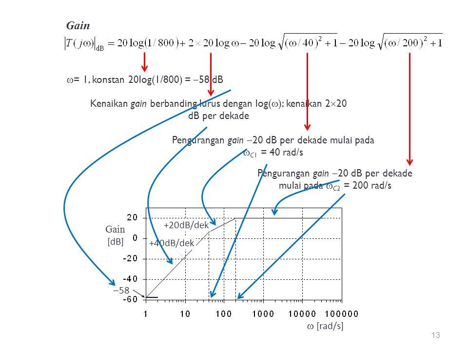 Gain Pengurangan gain  20 dB per dekade mulai pada  C2 = 200 rad/s  = 1, konstan 20log(1/800) =  58 dB Kenaikan gain berbanding lurus dengan log(  ); kenaikan 2  20 dB per dekade Pengurangan gain  20 dB per dekade mulai pada  C1 = 40 rad/s  [rad/s] Gain [dB] +40dB/dek +20dB/dek  58 13