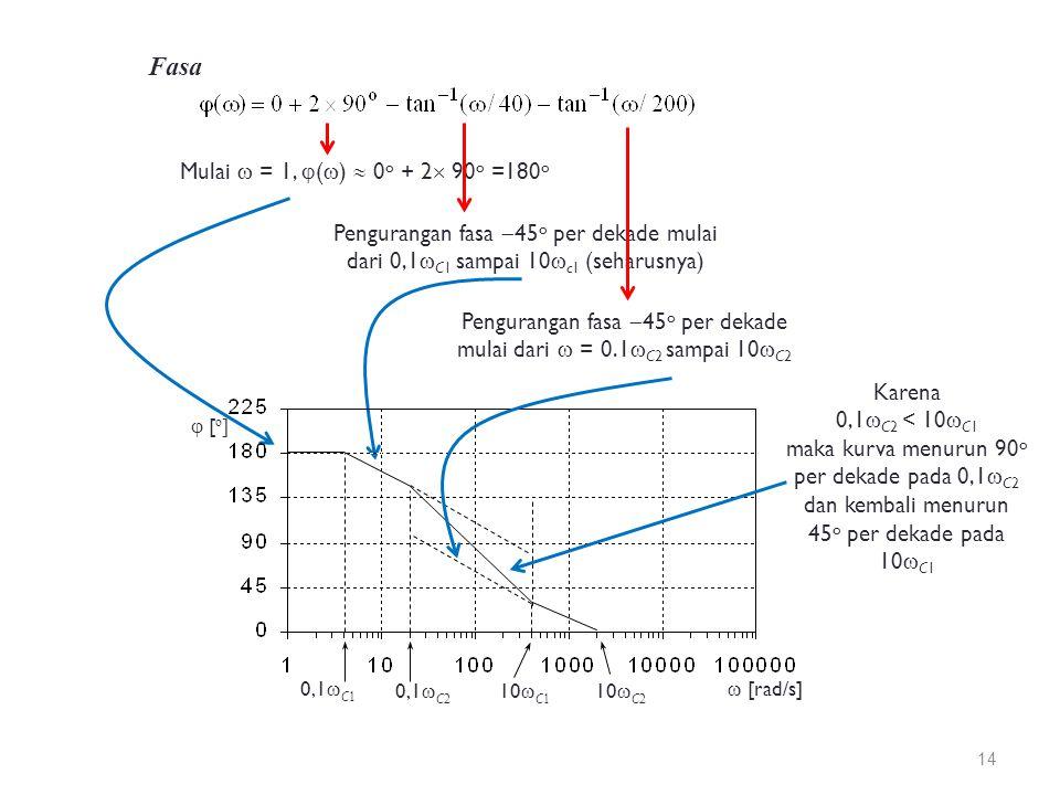 Fasa Pengurangan fasa  45 o per dekade mulai dari  = 0.1  C2 sampai 10  C2 Mulai  = 1,  (  )  0 o + 2  90 o =180 o Pengurangan fasa  45 o per dekade mulai dari 0,1  C1 sampai 10  c1 (seharusnya)  [rad/s]  [ o ] 0,1  C 2 0,1  C 1 10  C 1 10  C 2 Karena 0,1  C2 < 10  C1 maka kurva menurun 90 o per dekade pada 0,1  C2 dan kembali menurun 45 o per dekade pada 10  C1 14