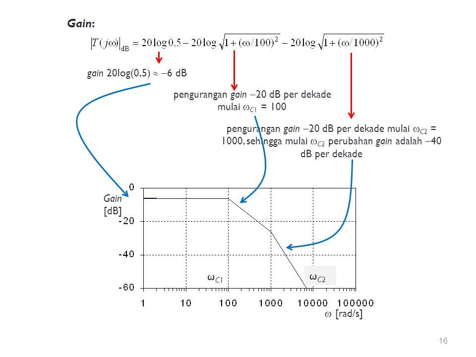 Gain: gain 20log(0,5)   6 dB pengurangan gain  20 dB per dekade mulai  C1 = 100 pengurangan gain  20 dB per dekade mulai  C2 = 1000, sehingga mulai  C2 perubahan gain adalah  40 dB per dekade Gain [dB]  [rad/s] C1C1 C2C2 16