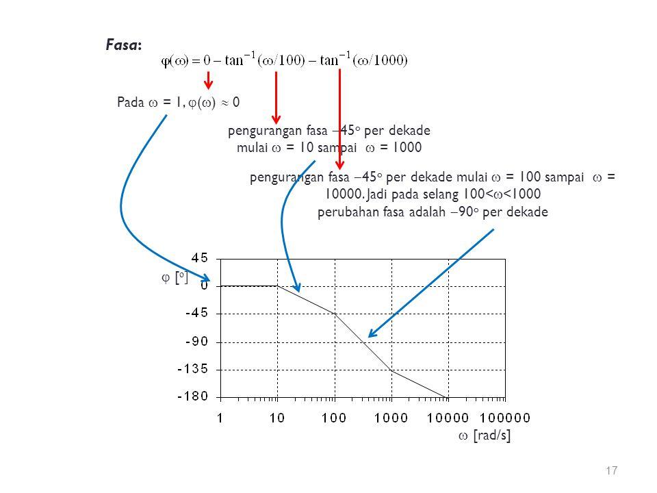 Fasa: Pada  = 1,  (  )  0 pengurangan fasa  45 o per dekade mulai  = 10 sampai  = 1000 pengurangan fasa  45 o per dekade mulai  = 100 sampai  = 10000.