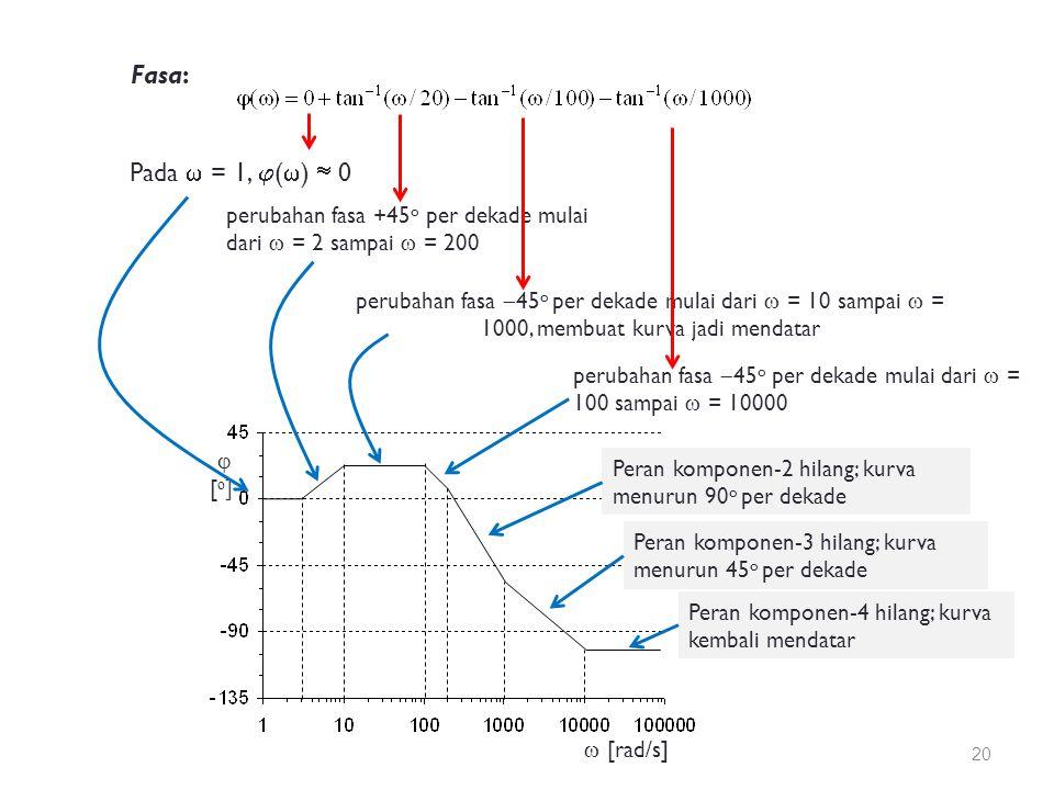 Fasa: Pada  = 1,  (  )  0 perubahan fasa +45 o per dekade mulai dari  = 2 sampai  = 200 perubahan fasa  45 o per dekade mulai dari  = 10 sampai  = 1000, membuat kurva jadi mendatar perubahan fasa  45 o per dekade mulai dari  = 100 sampai  = 10000  [rad/s] [o] [o] Peran komponen-2 hilang; kurva menurun 90 o per dekade Peran komponen-3 hilang; kurva menurun 45 o per dekade Peran komponen-4 hilang; kurva kembali mendatar 20