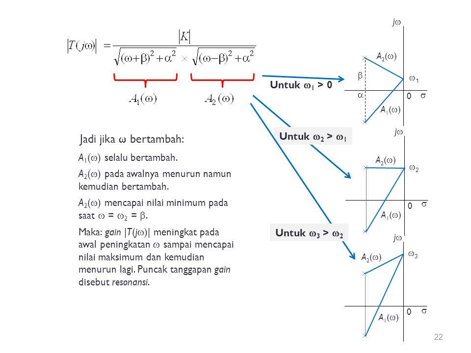  jj  A1()A1() 2 2 0  A2()A2()  jj  A1()A1() 3 3 0  A2()A2()  jj  A1()A1() 1 1 0  A2()A2()   Untuk  1 > 0 Untuk  2 >  1 Untuk  3 >  2 A 1 (  ) selalu bertambah.