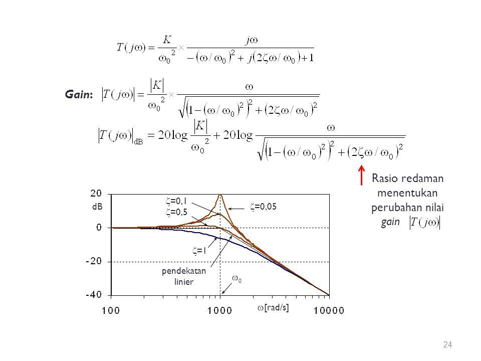 Gain: Rasio redaman menentukan perubahan nilai gain dB  [rad/s]  =1  =0,1  =0,5  =0,05 pendekatan linier 00 24