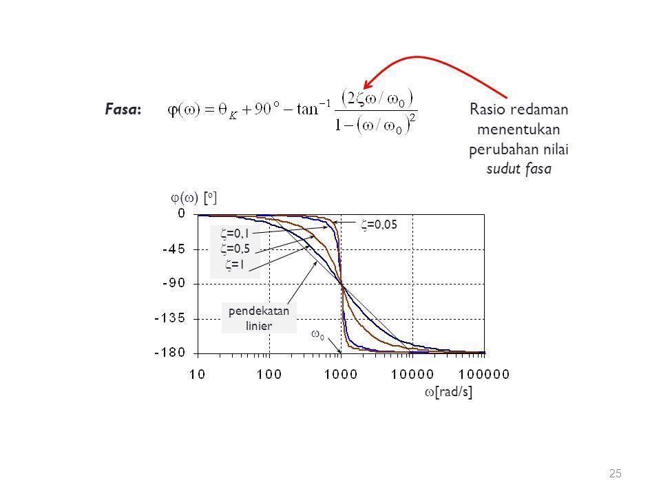 Fasa:Rasio redaman menentukan perubahan nilai sudut fasa  (  ) [ o ]  [rad/s]  =0,05  =0,1  =0,5  =1 pendekatan linier 00 25