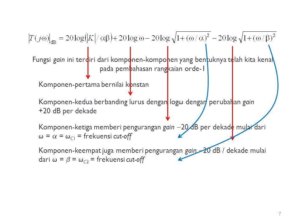Fungsi gain ini terdiri dari komponen-komponen yang bentuknya telah kita kenal pada pembahasan rangkaian orde-1 Komponen-pertama bernilai konstan Komponen-kedua berbanding lurus dengan log  dengan perubahan gain +20 dB per dekade Komponen-ketiga memberi pengurangan gain  20 dB per dekade mulai dari  =  =  C1 = frekuensi cut-off Komponen-keempat juga memberi pengurangan gain  20 dB / dekade mulai dari  =  =  C2 = frekuensi cut-off 7