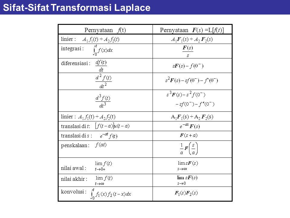 konvolusi : nilai akhir : nilai awal : penskalaan : translasi di s : translasi di t: A 1 F 1 (s) + A 2 F 2 (s)linier : A 1 f 1 (t) + A 2 f 2 (t) diferensiasi : integrasi : A 1 F 1 (s) + A 2 F 2 (s)linier : A 1 f 1 (t) + A 2 f 2 (t) Pernyataan F(s) =L[f(t)]Pernyataan f(t) Sifat-Sifat Transformasi Laplace