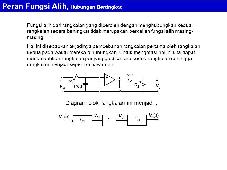 Fungsi alih dari rangkaian yang diperoleh dengan menghubungkan kedua rangkaian secara bertingkat tidak merupakan perkalian fungsi alih masing- masing.