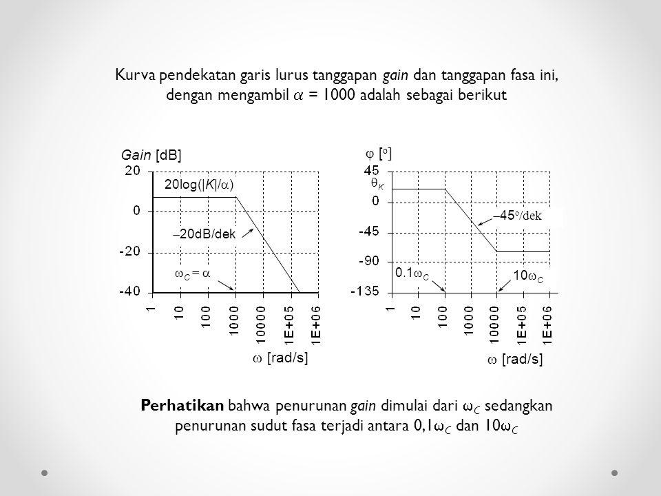 Kurva pendekatan garis lurus tanggapan gain dan tanggapan fasa ini, dengan mengambil  = 1000 adalah sebagai berikut  [rad/s] Gain [dB] 20log(|K|/ 