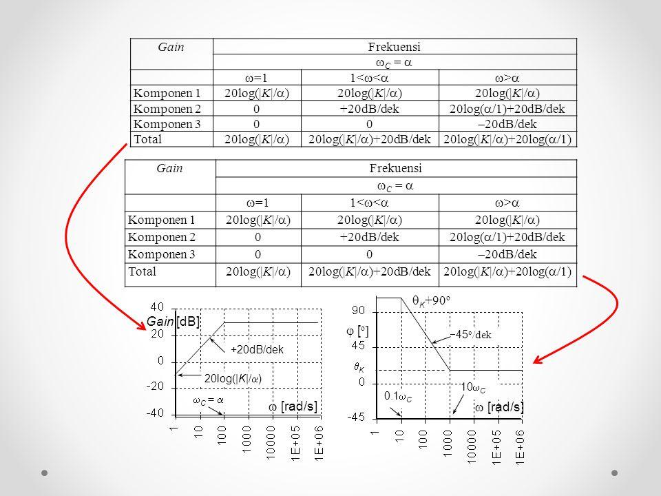 GainFrekuensi  C =   =11<  < >> Komponen 1 20log(|K|/  ) Komponen 20+20dB/dek 20log(  /1)+20dB/dek Komponen 300  20dB/dek Total 20log(|K|/