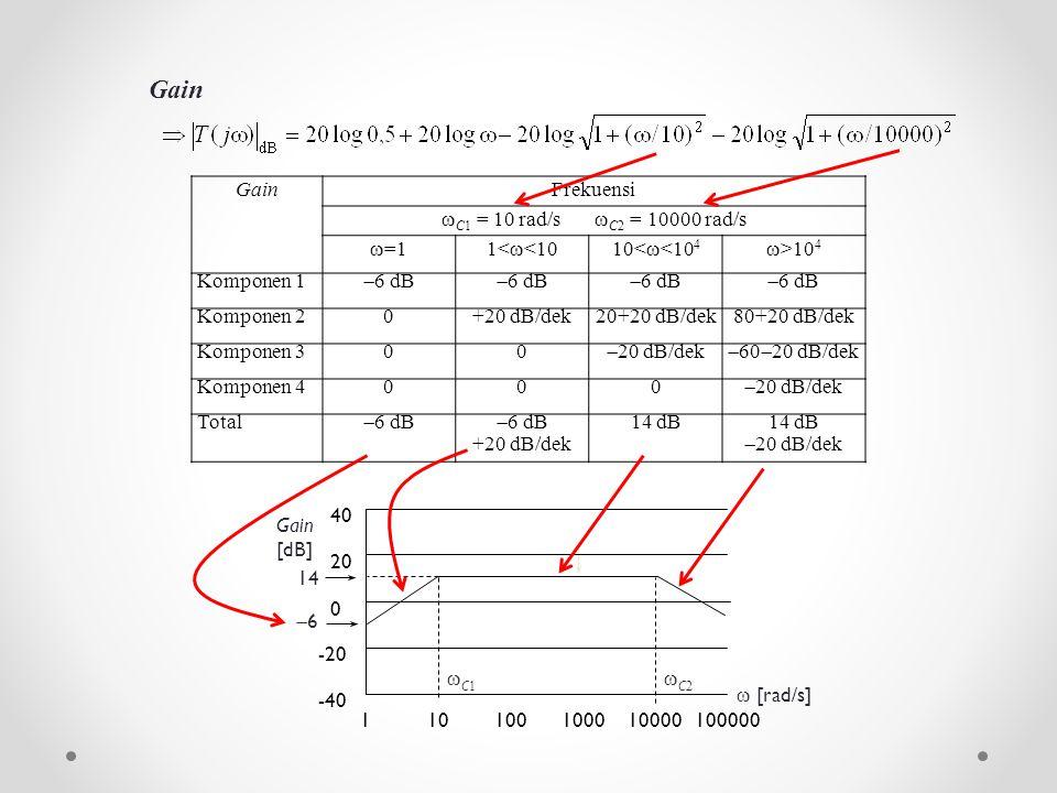 GainFrekuensi  C1 = 10 rad/s  C2 = 10000 rad/s  =11<  <1010<  <10 4  >10 4 Komponen 1  6 dB Komponen 20+20 dB/dek20+20 dB/dek80+20 dB/dek Kompo