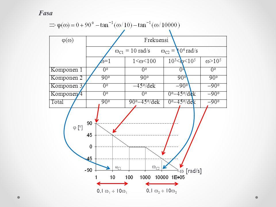 Fasa ()() Frekuensi  C1 = 10 rad/s  C2 = 10 4 rad/s  =11<  <10010 3 <  <10 5  >10 5 Komponen 10o0o 0o0o 0o0o 0o0o Komponen 290 o Komponen 30