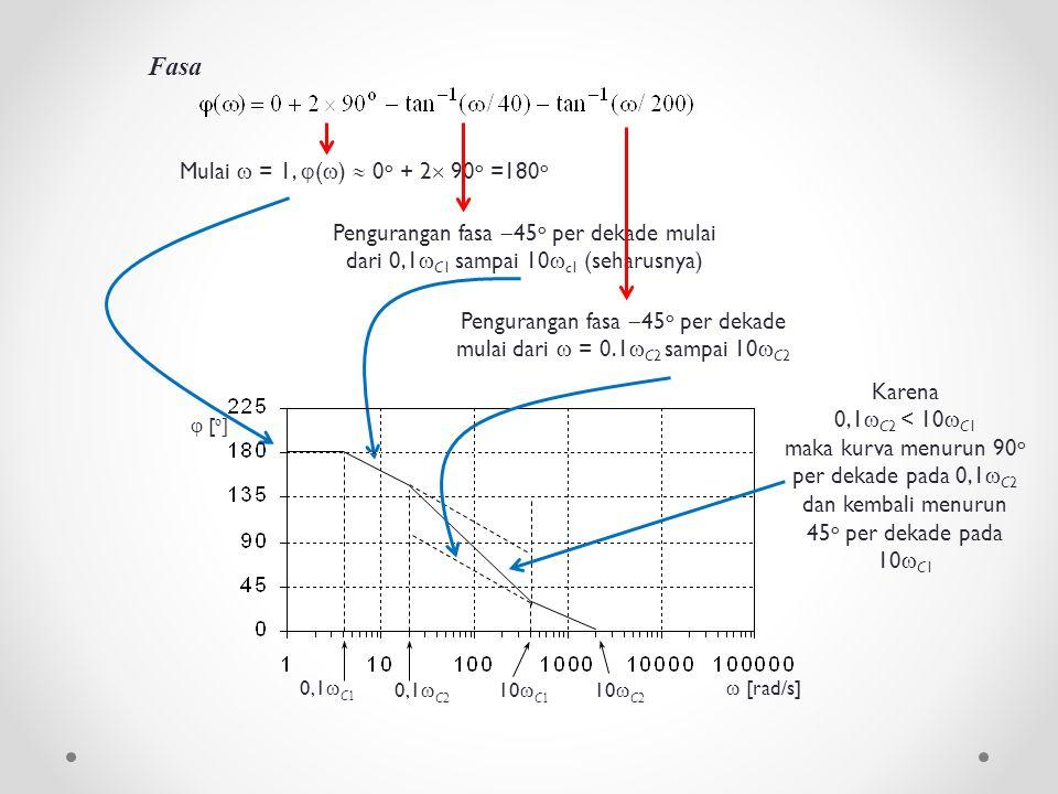 Fasa Pengurangan fasa  45 o per dekade mulai dari  = 0.1  C2 sampai 10  C2 Mulai  = 1,  (  )  0 o + 2  90 o =180 o Pengurangan fasa  45 o pe