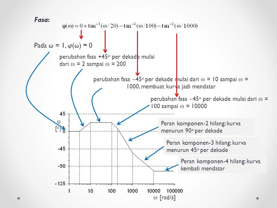Fasa: Pada  = 1,  (  )  0 perubahan fasa +45 o per dekade mulai dari  = 2 sampai  = 200 perubahan fasa  45 o per dekade mulai dari  = 10 sampa