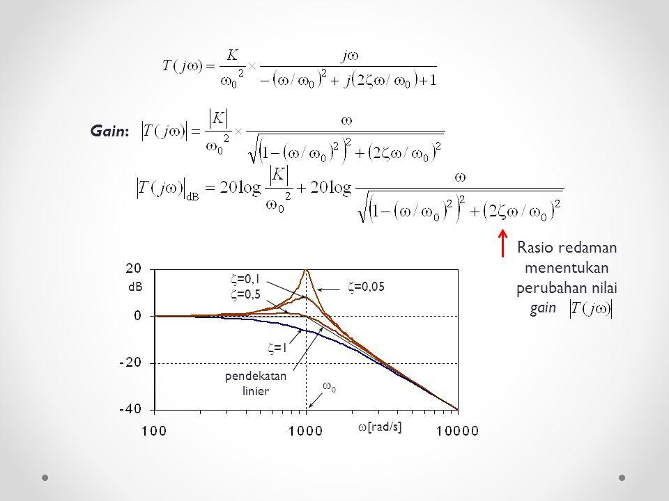 Gain: Rasio redaman menentukan perubahan nilai gain dB  [rad/s]  =1  =0,1  =0,5  =0,05 pendekatan linier 00