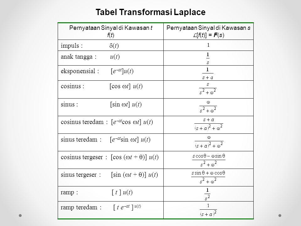 ramp teredam : [ t e  at ] u(t) ramp : [ t ] u(t) sinus tergeser : [sin (  t +  )] u(t) cosinus tergeser : [cos (  t +  )] u(t) sinus teredam : [