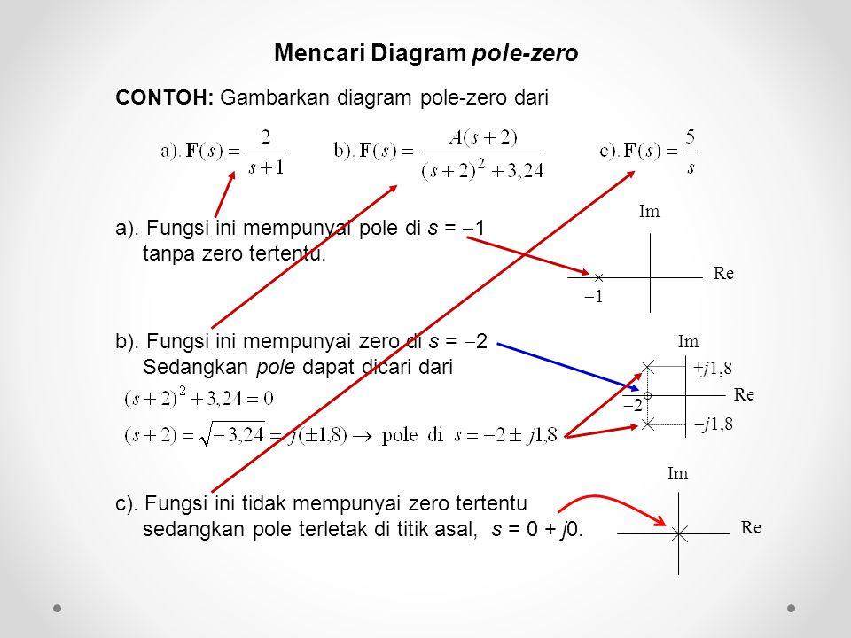 CONTOH: Gambarkan diagram pole-zero dari Mencari Diagram pole-zero Re Im Re Im +j1,8 22  j1,8 a). Fungsi ini mempunyai pole di s =  1 tanpa zero t