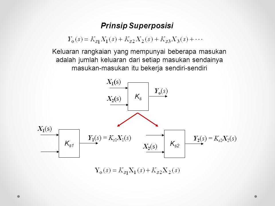 Prinsip Superposisi KsKs Yo(s)Yo(s) X 1 (s) X 2 (s) K s1 Y 1 (s) = K s1 X 1 (s) X 1 (s) K s2 Y 2 (s) = K s2 X 2 (s) X 2 (s) Keluaran rangkaian yang me