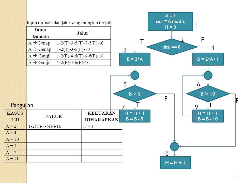 11 Input Domain Jalur A  Genap 1-2(T)-3-5(T)-7-5(F)-10 A  Genap 1-2(T)-3-5(F)-10 A  Ganjil 1-2(F)-4-6(T)-9-6(F)-10 A  Ganjil1-2(F)-4-6(F)-10 A = ?