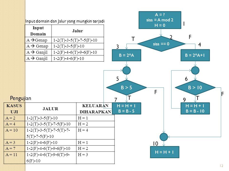 12 Input Domain Jalur A  Genap 1-2(T)-3-5(T)-7-5(F)-10 A  Genap 1-2(T)-3-5(F)-10 A  Ganjil 1-2(F)-4-6(T)-9-6(F)-10 A  Ganjil1-2(F)-4-6(F)-10 KASUS