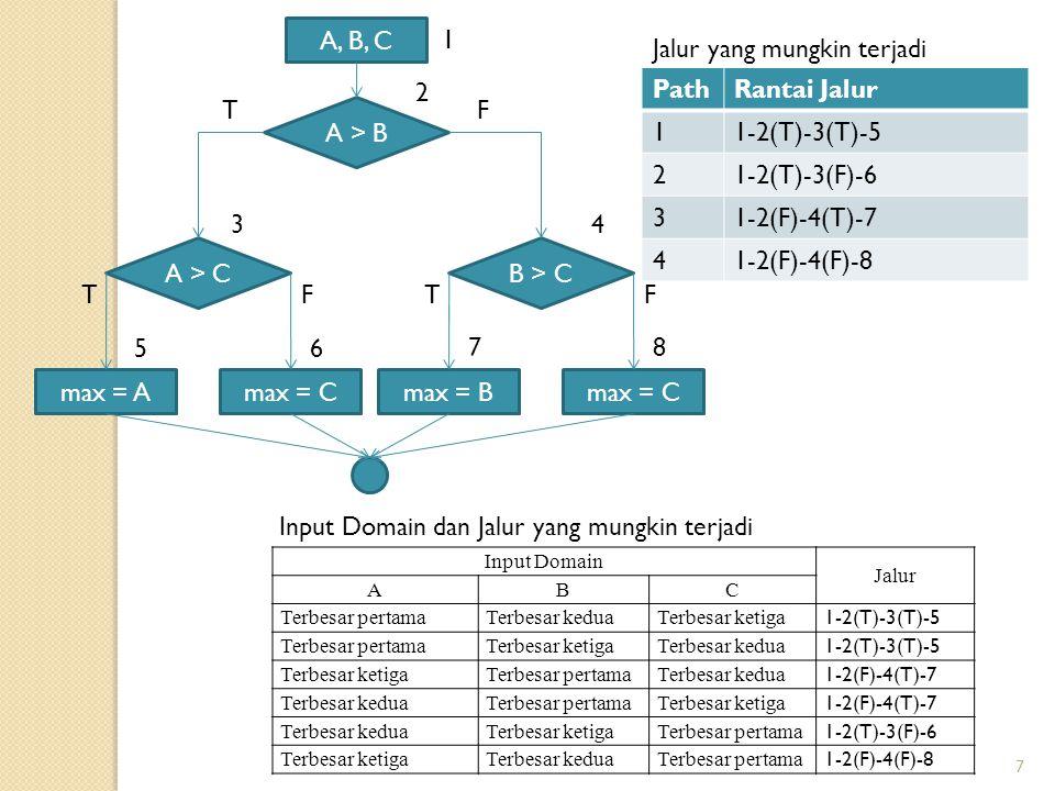 Pengujian 8 KASUS UJI INTERPRETASI MASUKAN JALUR KELUARAN DIHARAPKAN ABC 11085 1-2(T)-3(T)-5 max = 10 21058 1-2(T)-3(T)-5 max = 10 35108 1-2(F)-4(T)-7 max = 10 48105 1-2(F)-4(T)-7 max = 10 58510 1-2(T)-3(F)-6 max = 10 65810 1-2(F)-4(F)-8 max = 10 71241 1-2(T)-3(T)-5 max = 12 89310 1-2(T)-3(F)-6 max = 10 95154 1-2(F)-4(T)-7 max = 15 10123 1-2(F)-4(F)-8 max = 3