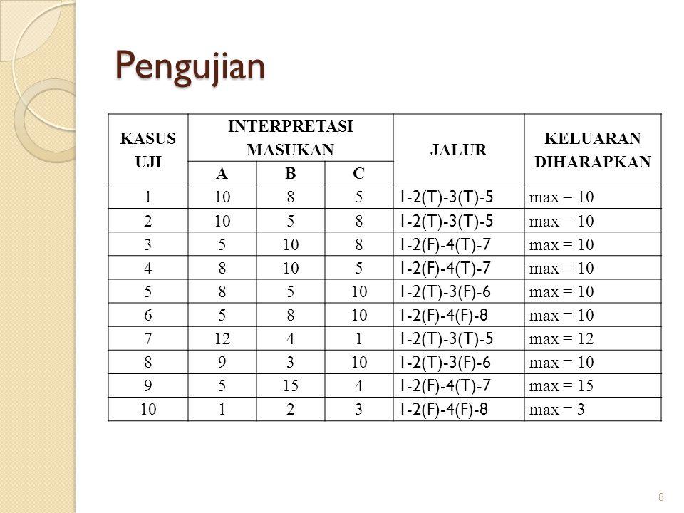 Pengujian 8 KASUS UJI INTERPRETASI MASUKAN JALUR KELUARAN DIHARAPKAN ABC 11085 1-2(T)-3(T)-5 max = 10 21058 1-2(T)-3(T)-5 max = 10 35108 1-2(F)-4(T)-7