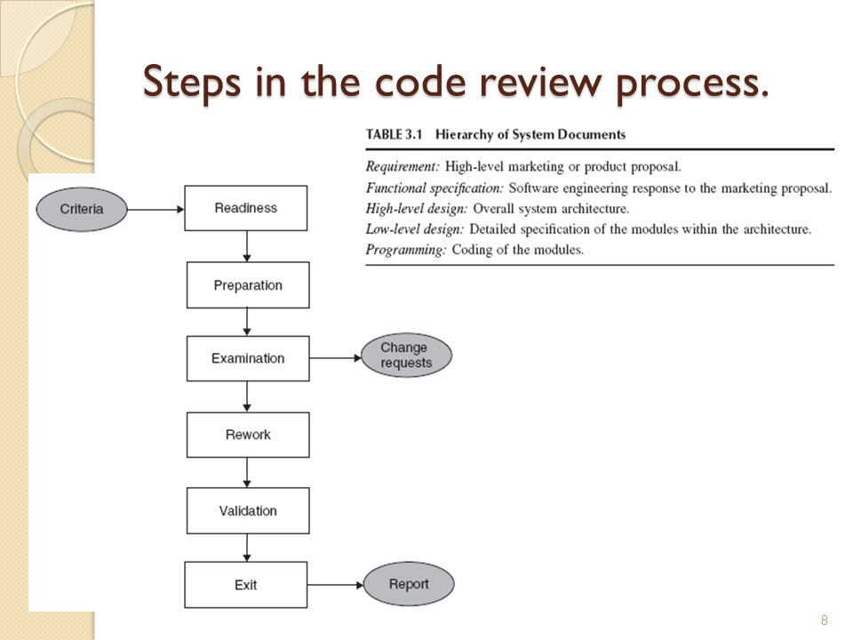 Steps in the code review process. 8