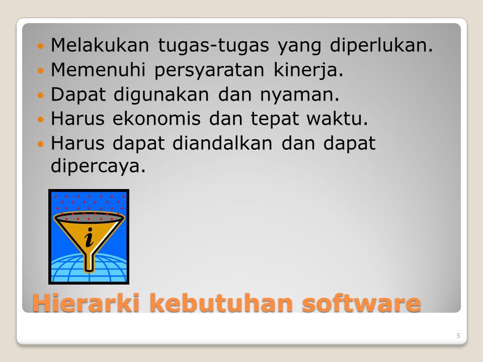 Hierarki kebutuhan software Melakukan tugas-tugas yang diperlukan. Memenuhi persyaratan kinerja. Dapat digunakan dan nyaman. Harus ekonomis dan tepat