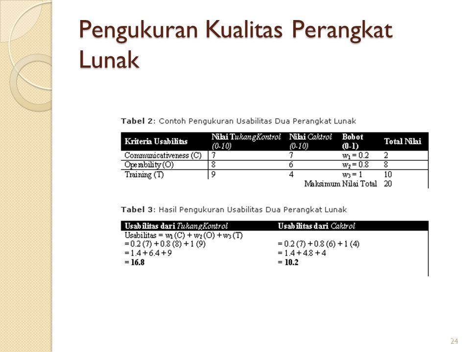 Pengukuran Kualitas Perangkat Lunak 24