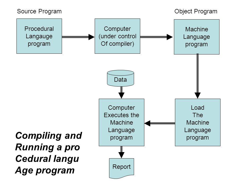 Procedural Langauge program Computer (under control Of compiler) Machine Language program Computer Executes the Machine Language program Load The Mach