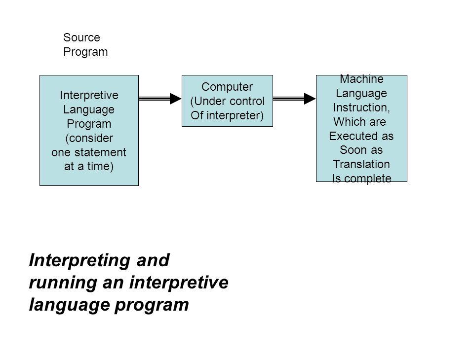 Interpretive Language Program (consider one statement at a time) Computer (Under control Of interpreter) Machine Language Instruction, Which are Execu